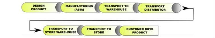 traditional product supply chain